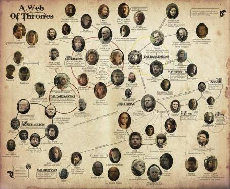 A Web Of Thrones Tv Series Entertainment Background Wallpapers On Desktop Nexus Image 1511261