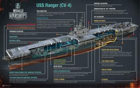 World Of Warships - submarine, info, World Of Warships, Game, gaming, video game, chart, infographic