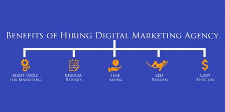 benefits to hiring digital marketing agency - social media marketng, digital marketing, marketing, wallpaper