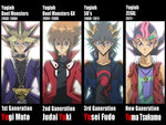 The King of Duelist Generation